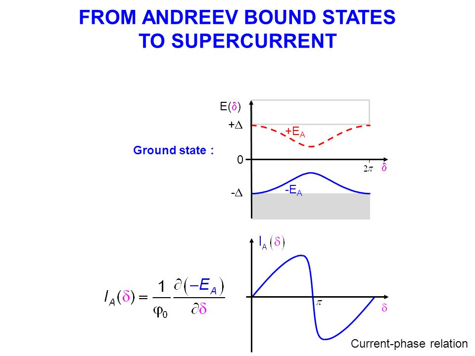 FROM ANDREEV BOUND STATES TO SUPERCURRENT E(  )  -E A +E A ++ -- 0 Current-phase relation Ground state :