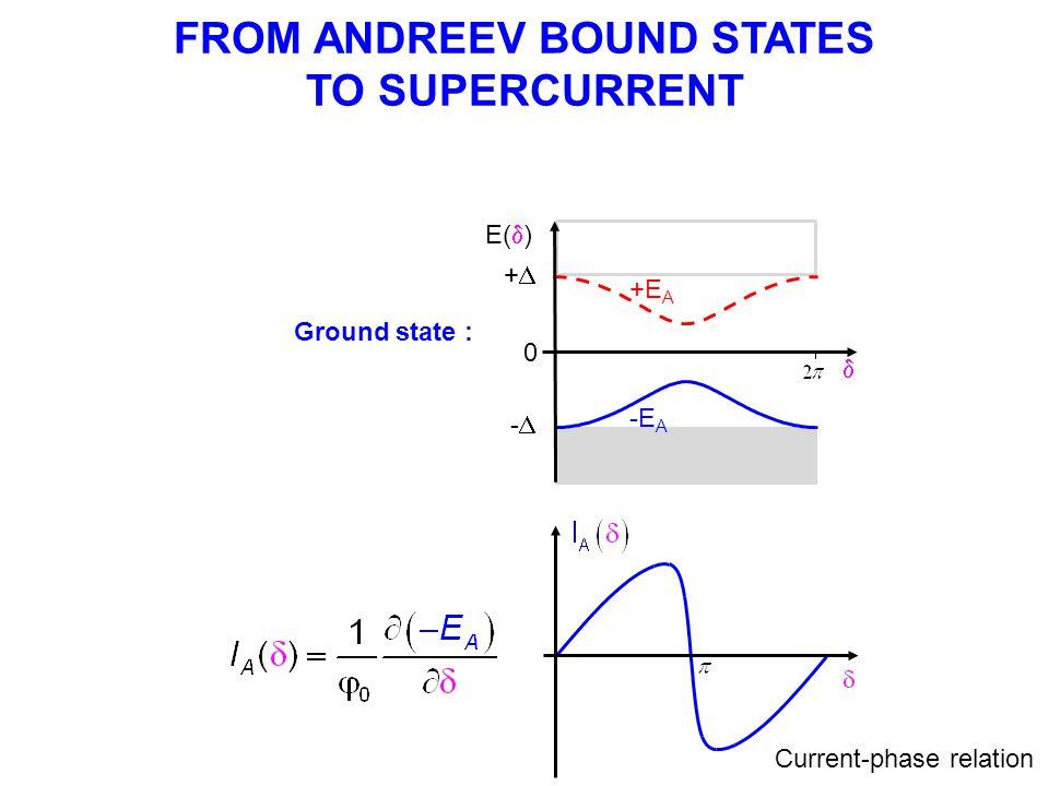 I b Pulse height V time tptp TrTr N T r =20µs t p =1µs N=5000 usually Switching probability I b (nA) P « s curve » SWITCHING MEASUREMENTS I b (nA) V (µV) Supercurrent branch n