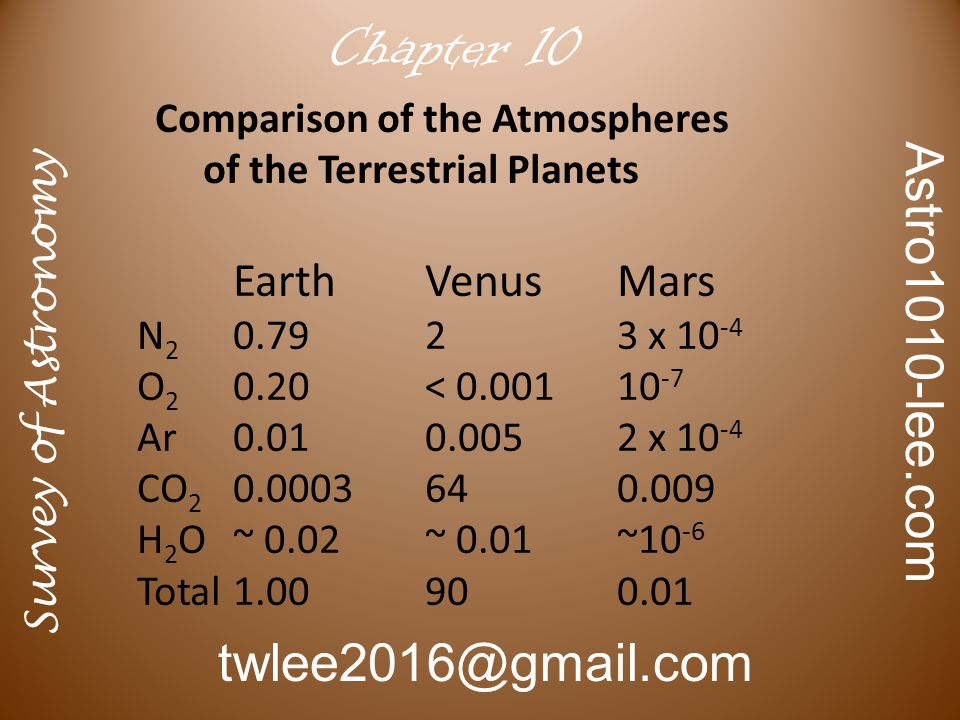 Survey of Astronomy Astro1010-lee.com twlee2016@gmail.com Chapter 9 The interior of Mars has not been studied by seismic waves.