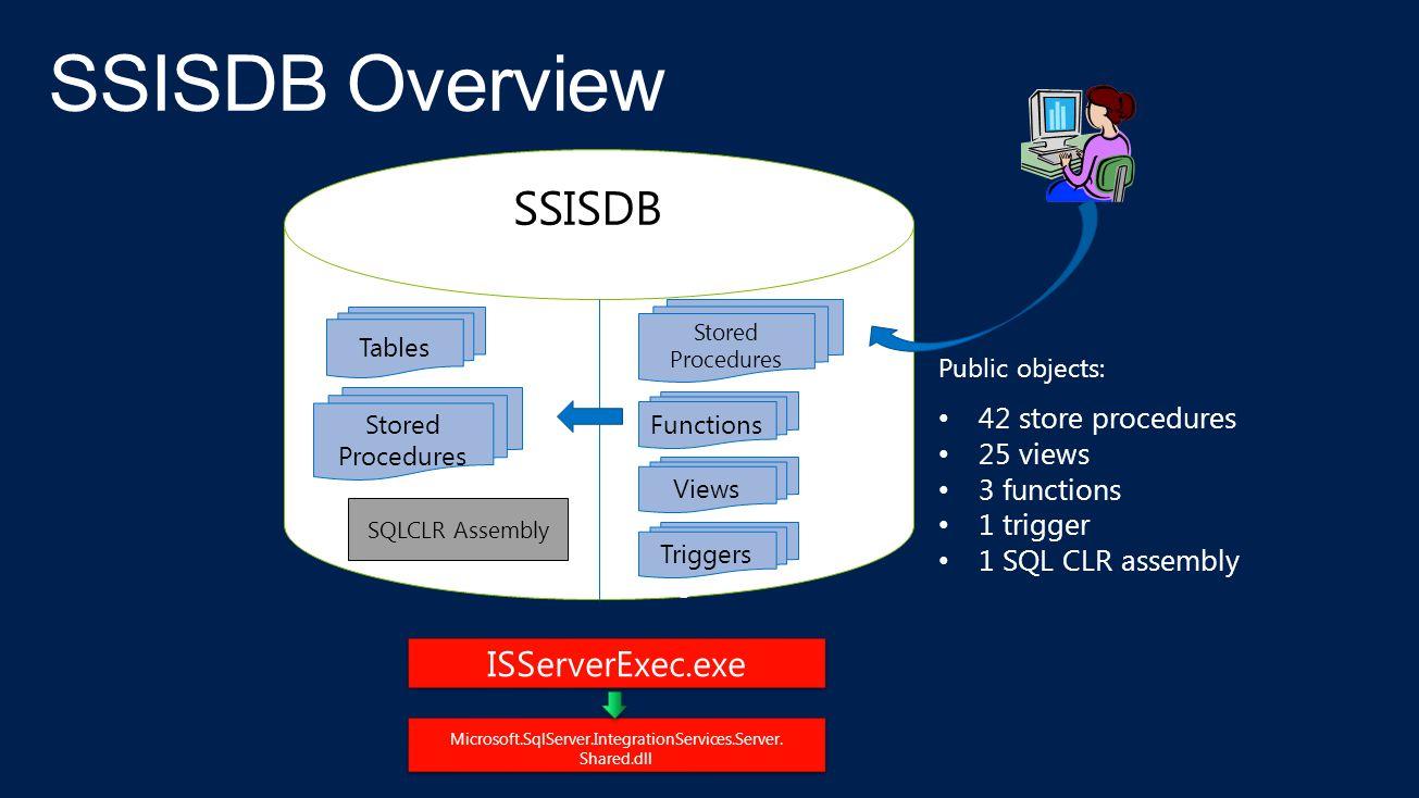 Tables Views SSISDB Stored Procedures SQLCLR Assembly ISServerExec.exe Microsoft.SqlServer.IntegrationServices.Server.