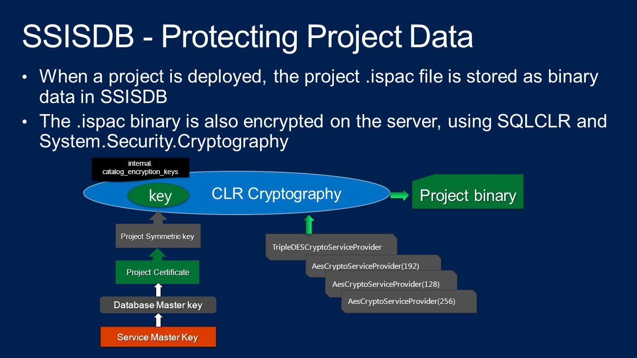CLR Cryptography Service Master Key Database Master key Project Certificate Project Certificate Project Symmetric key key internal.