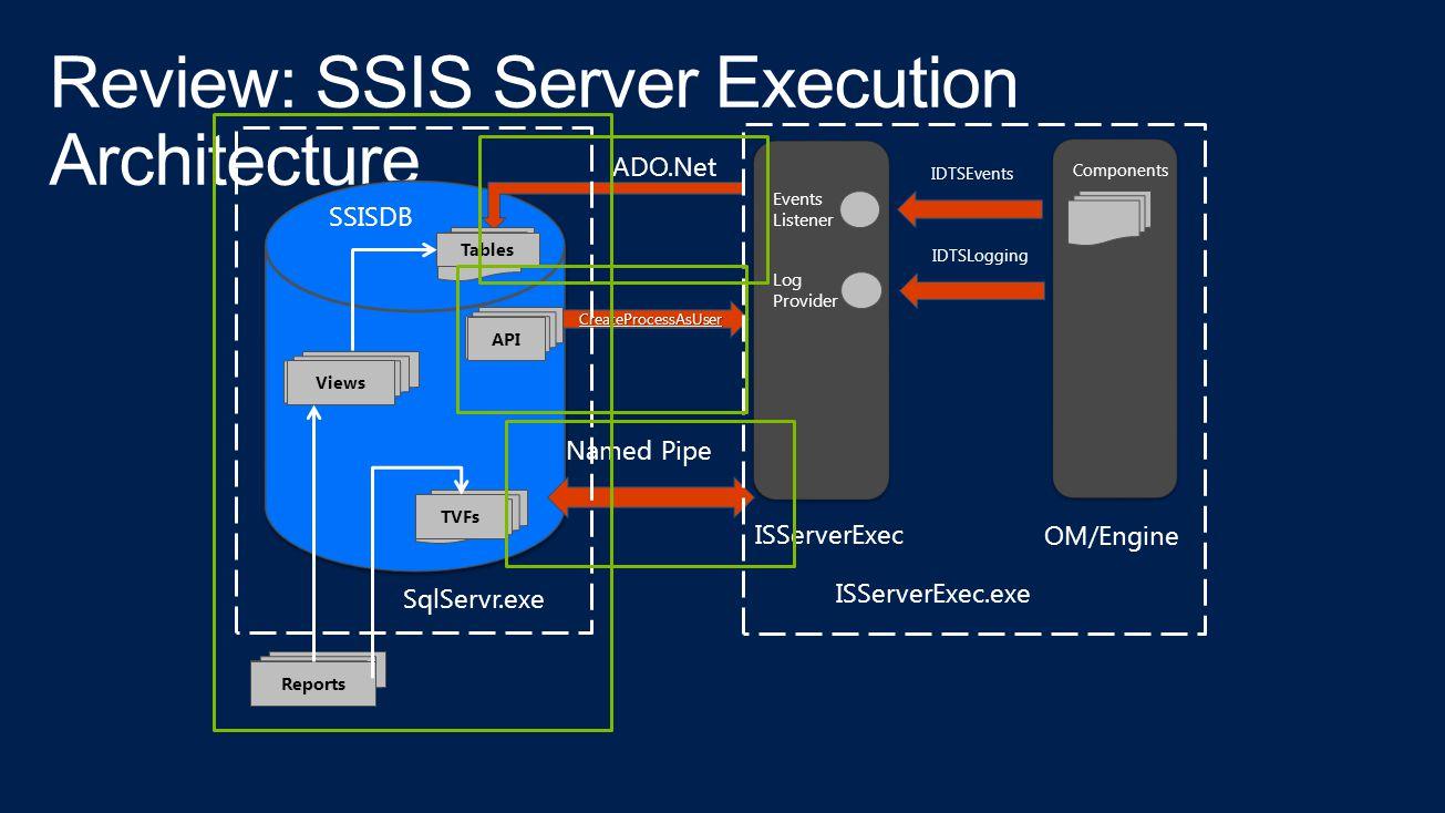 OM/Engine ISServerExec Named Pipe IDTSEvents ISServerExec.exe Events Listener ADO.Net SqlServr.exe Tables Components Views Reports TVFs SSISDB Log Provider IDTSLogging CreateProcessAsUser API
