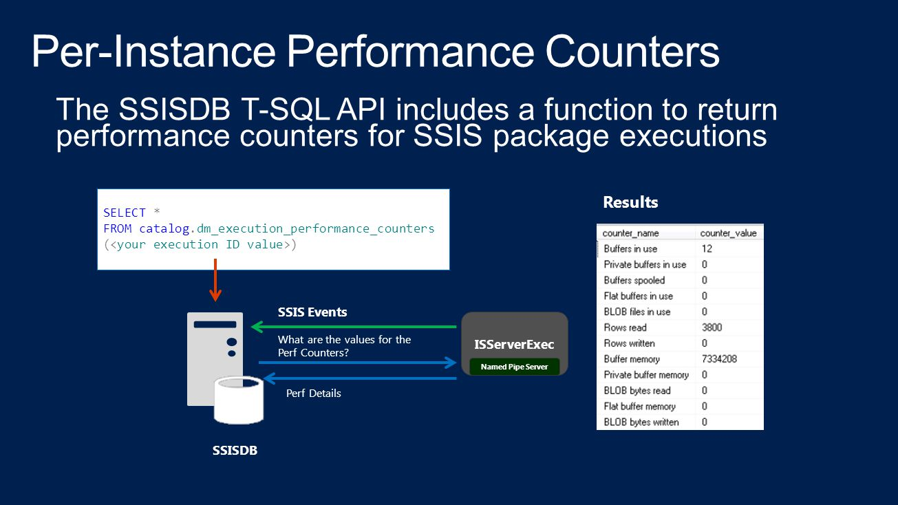 SSISDB SELECT * FROM catalog.dm_execution_performance_counters ( ) ISServerExec SSIS Events Named Pipe Server What are the values for the Perf Counters.