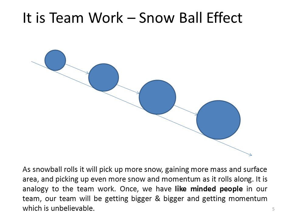It is Team Work – Snow Ball Effect As snowball rolls it will pick up more snow, gaining more mass and surface area, and picking up even more snow and momentum as it rolls along.