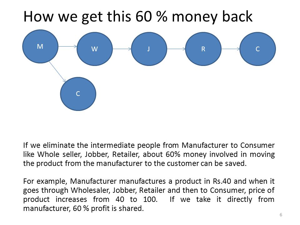 How we get this 60 % money back If we eliminate the intermediate people from Manufacturer to Consumer like Whole seller, Jobber, Retailer, about 60% money involved in moving the product from the manufacturer to the customer can be saved.