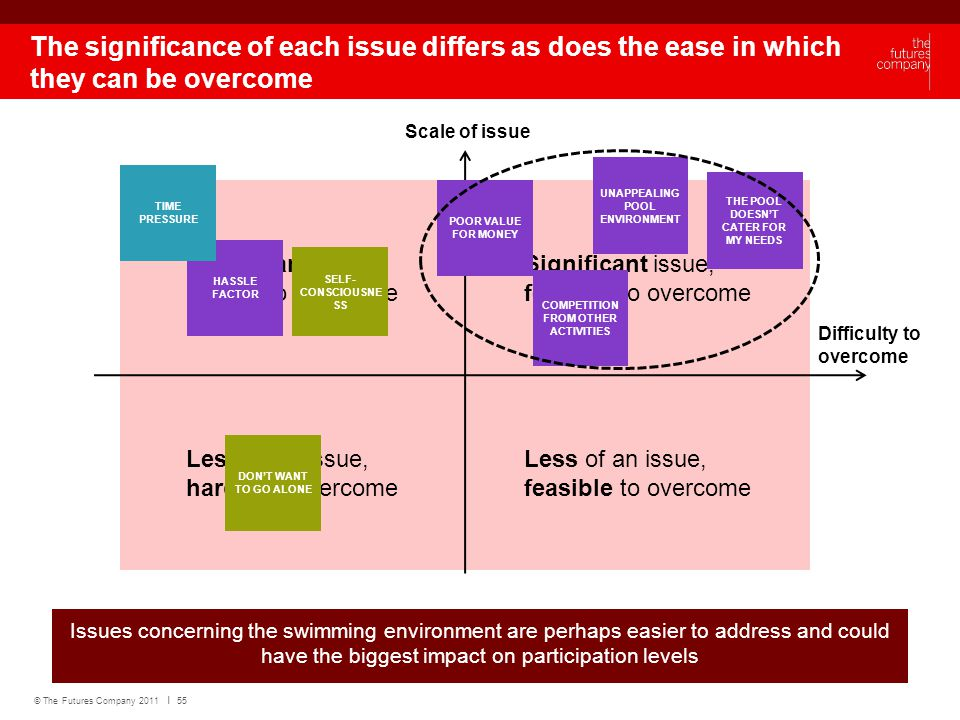 © The Futures Company 2011 ׀ 55 The significance of each issue differs as does the ease in which they can be overcome Issues concerning the swimming environment are perhaps easier to address and could have the biggest impact on participation levels Significant issue, feasible to overcome Significant issue, harder to overcome Less of an issue, feasible to overcome Less of an issue, harder to overcome Difficulty to overcome Scale of issue UNAPPEALING POOL ENVIRONMENT THE POOL DOESN'T CATER FOR MY NEEDS HASSLE FACTOR POOR VALUE FOR MONEY TIME PRESSURE COMPETITION FROM OTHER ACTIVITIES DON'T WANT TO GO ALONE SELF- CONSCIOUSNE SS