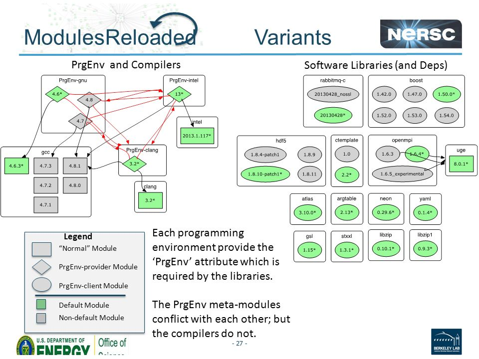 ModulesReloaded Variants - 27 - Normal Module PrgEnv-provider Module PrgEnv-client Module Default Module Non-default Module Legend PrgEnv and Compilers Software Libraries (and Deps) Each programming environment provide the 'PrgEnv' attribute which is required by the libraries.
