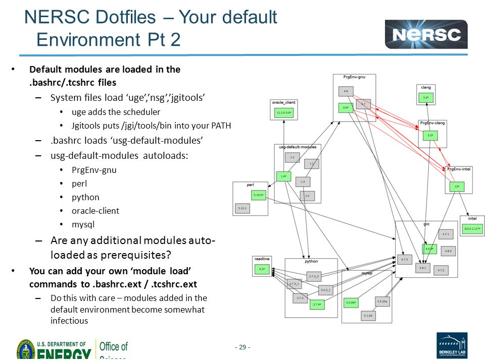NERSC Dotfiles – Your default Environment Pt 2 Default modules are loaded in the.bashrc/.tcshrc files – System files load 'uge','nsg','jgitools' uge adds the scheduler Jgitools puts /jgi/tools/bin into your PATH –.bashrc loads 'usg-default-modules' – usg-default-modules autoloads: PrgEnv-gnu perl python oracle-client mysql – Are any additional modules auto- loaded as prerequisites.