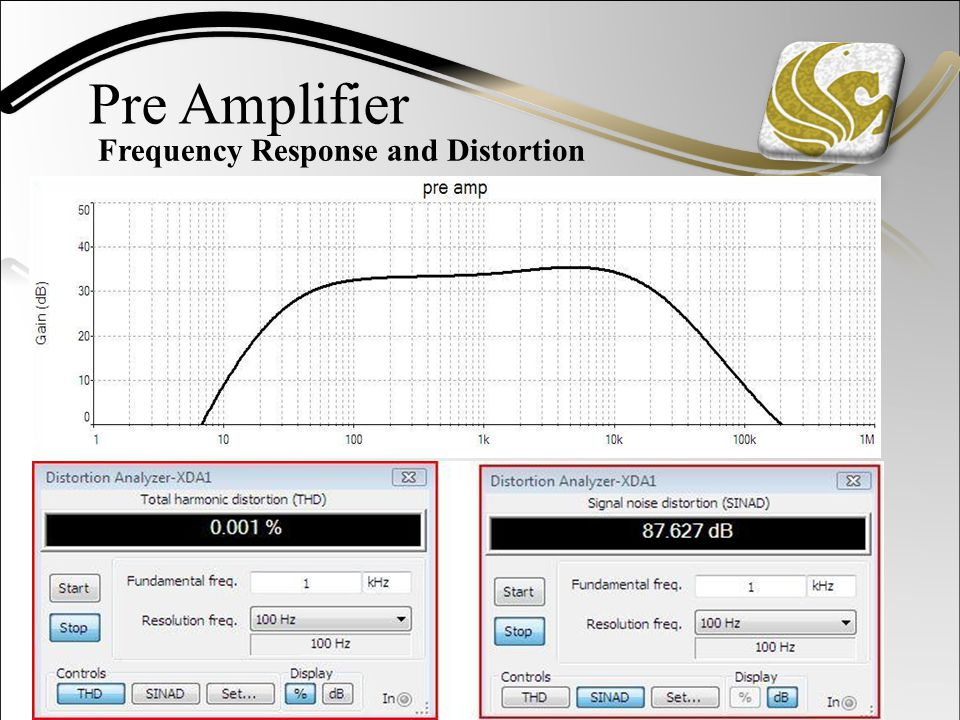 Frequency Response and Distortion