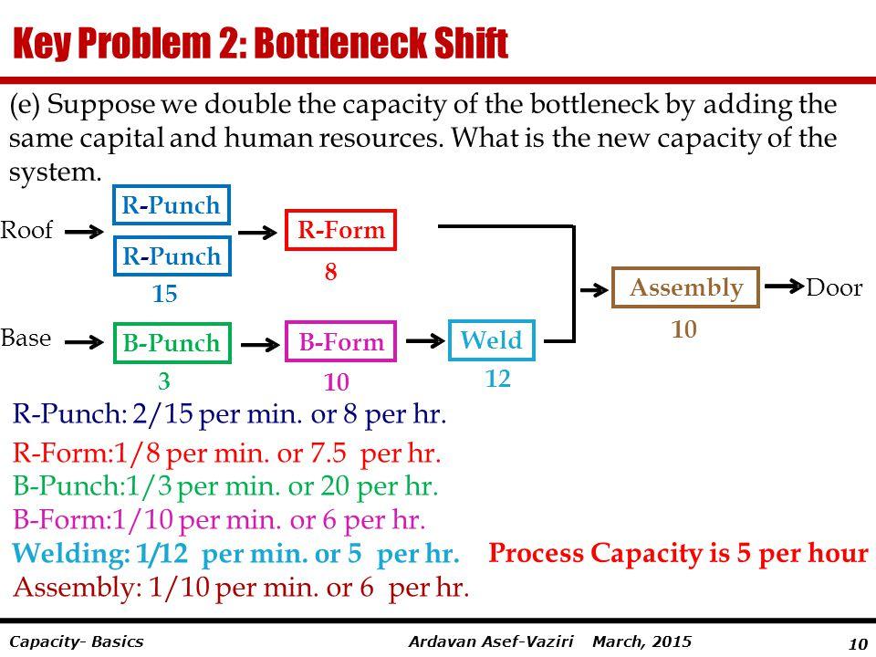 10 Ardavan Asef-Vaziri March, 2015Capacity- Basics Key Problem 2: Bottleneck Shift Process Capacity is 5 per hour (e) Suppose we double the capacity o
