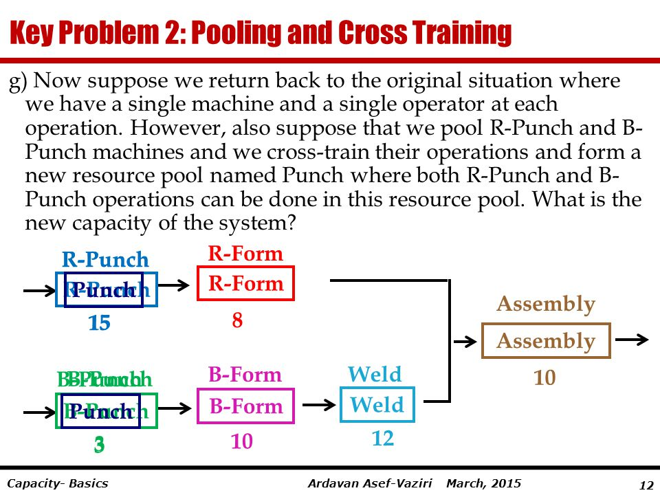 12 Ardavan Asef-Vaziri March, 2015Capacity- Basics Key Problem 2: Pooling and Cross Training g) Now suppose we return back to the original situation w