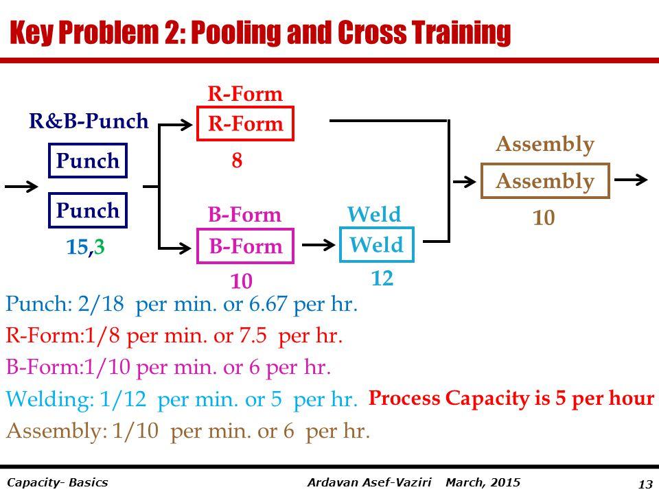 13 Ardavan Asef-Vaziri March, 2015Capacity- Basics Key Problem 2: Pooling and Cross Training R-Form 8 B-Form 10 B-Form 12 Weld 10 Assembly R&B-Punch P