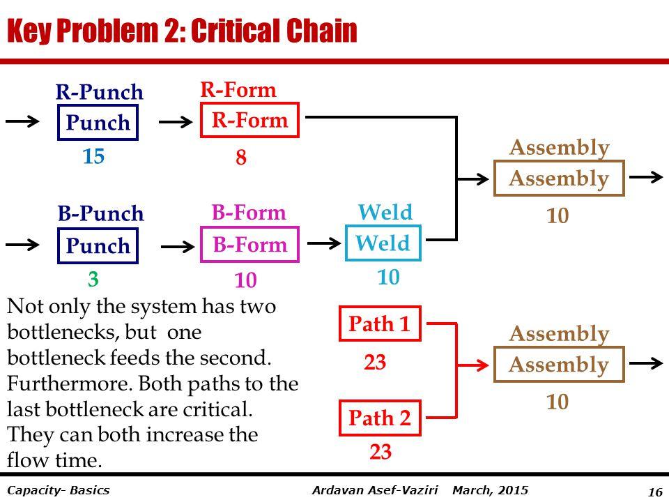 16 Ardavan Asef-Vaziri March, 2015Capacity- Basics Key Problem 2: Critical Chain R-Form 8 B-Form 10 B-Form R-Punch 15 Punch B-Punch Punch 10 Weld Asse