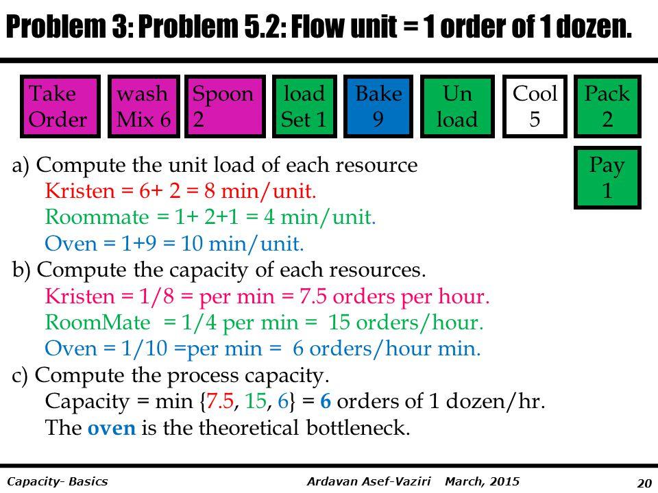 20 Ardavan Asef-Vaziri March, 2015Capacity- Basics Take Order wash Mix 6 Spoon 2 load Set 1 Cool 5 Bake 9 Un load Pack 2 Pay 1 Problem 3: Problem 5.2: