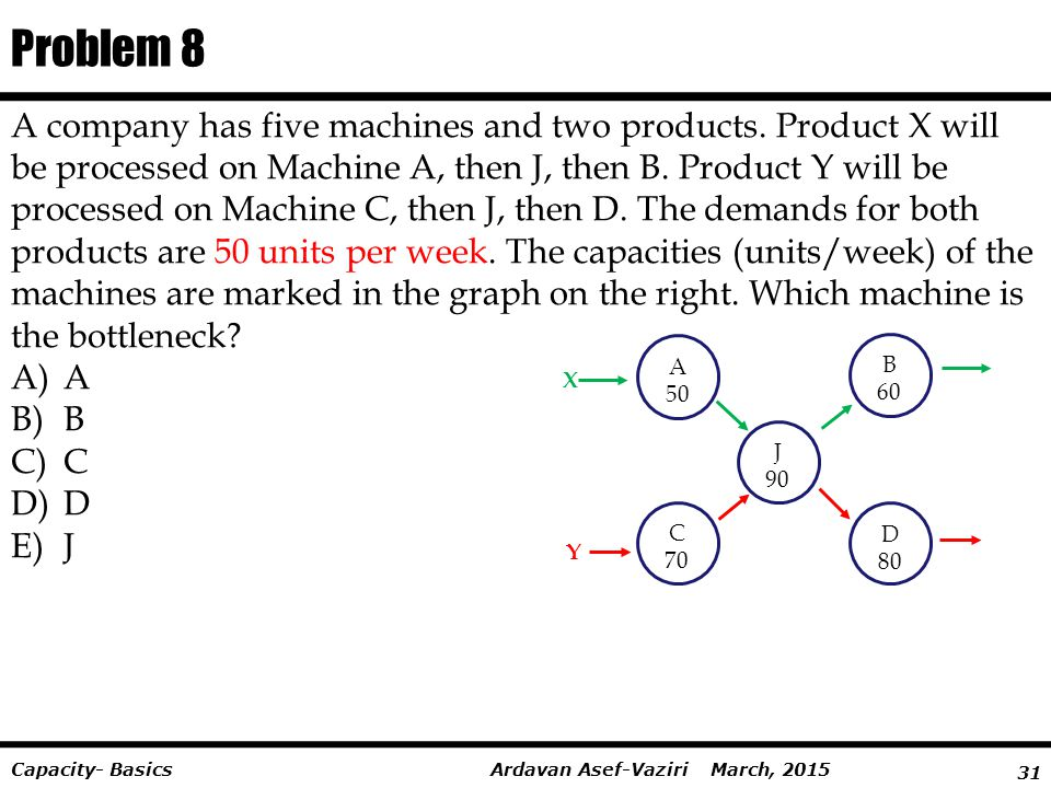 31 Ardavan Asef-Vaziri March, 2015Capacity- Basics Problem 8 A company has five machines and two products. Product X will be processed on Machine A, t