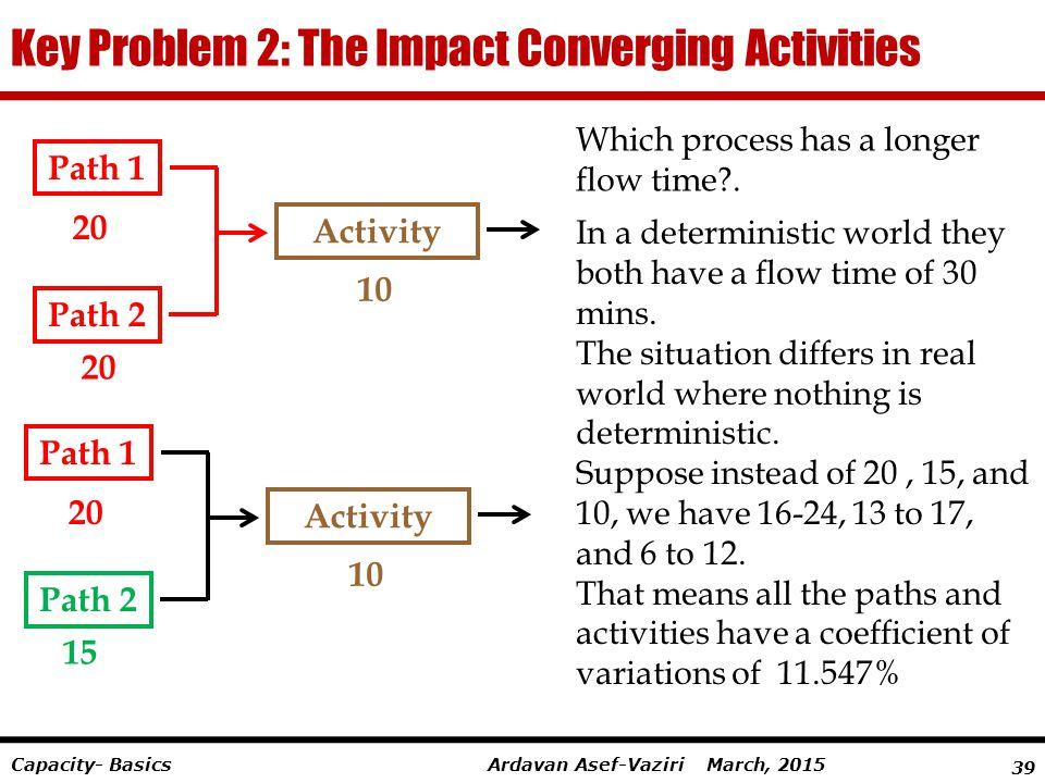 39 Ardavan Asef-Vaziri March, 2015Capacity- Basics Key Problem 2: The Impact Converging Activities 10 Activity 20 Path 2 20 Path 1 10 Activity 15 Path