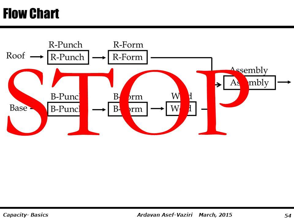 54 Ardavan Asef-Vaziri March, 2015Capacity- Basics Flow Chart R-PunchR-Form R-Punch R-Form B-PunchB-Form B-Punch B-Form Weld Assembly STOP