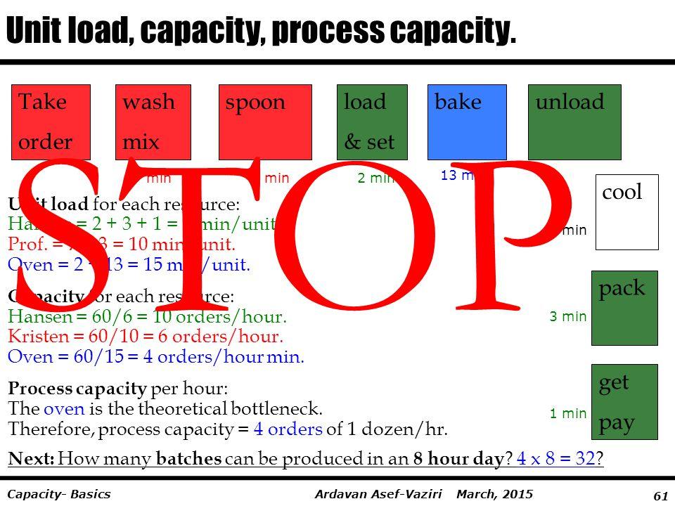 61 Ardavan Asef-Vaziri March, 2015Capacity- Basics Take order wash mix spoonload & set cool bakeunload pack get pay Unit load, capacity, process capac