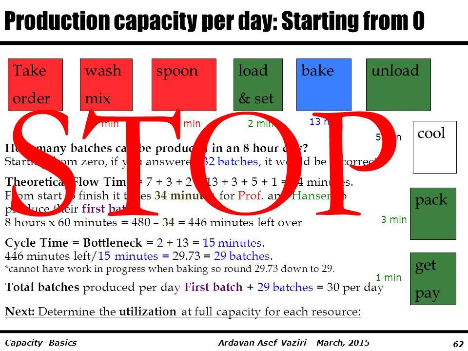 62 Ardavan Asef-Vaziri March, 2015Capacity- Basics Take order wash mix spoonload & set cool bakeunload pack get pay Production capacity per day: Start