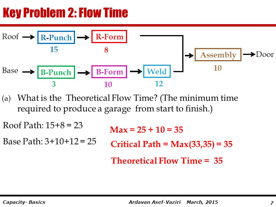 7 Ardavan Asef-Vaziri March, 2015Capacity- Basics Key Problem 2: Flow Time (a) What is the Theoretical Flow Time? (The minimum time required to produc