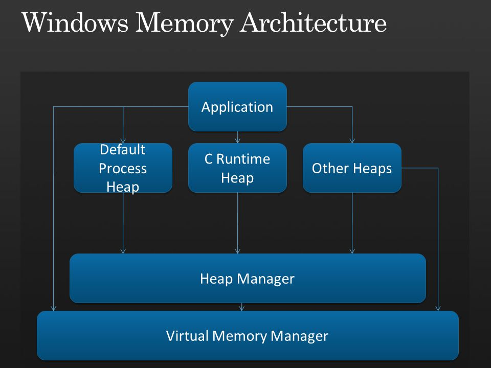 Application Virtual Memory Manager Heap Manager Default Process Heap C Runtime Heap C Runtime Heap Other Heaps