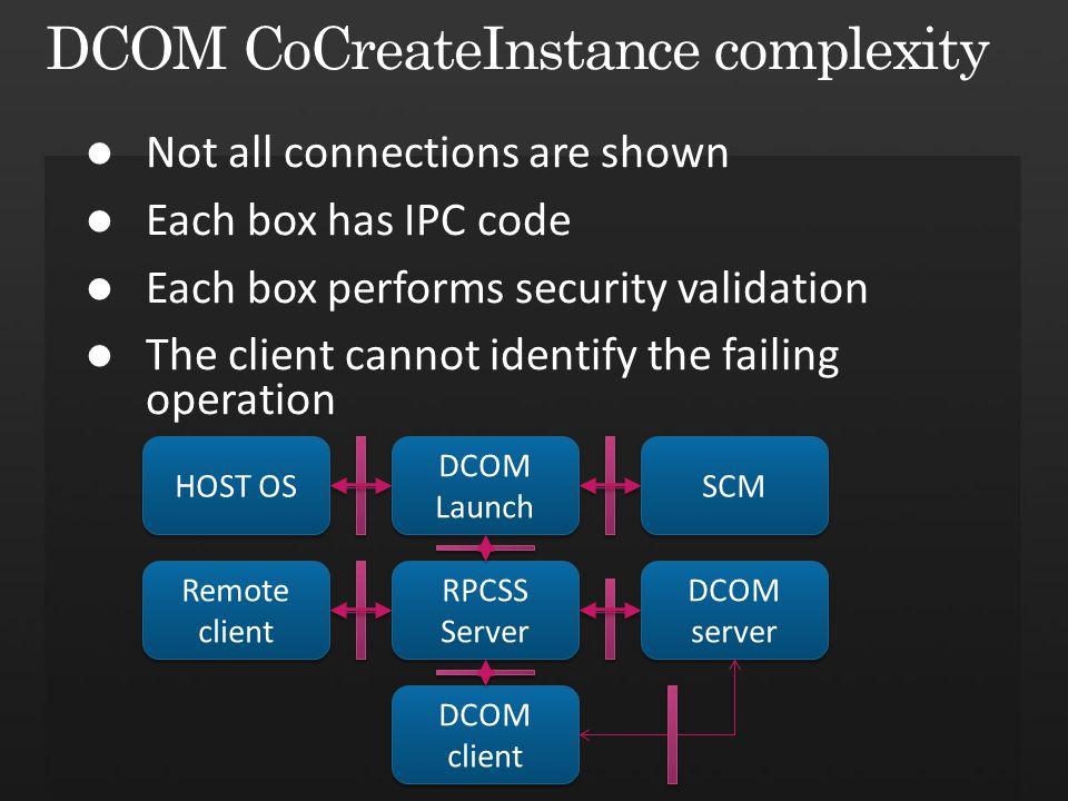 Remote client Remote client RPCSS Server DCOM server DCOM Launch HOST OS SCM DCOM client