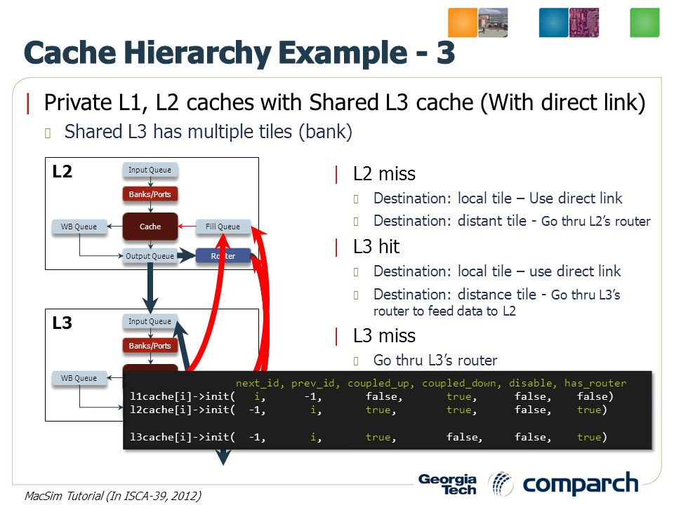 Private L1, L2 caches with Shared L3 cache (With direct link) Shared L3 has multiple tiles (bank) Input Queue WB Queue Output Queue Fill Queue Cache
