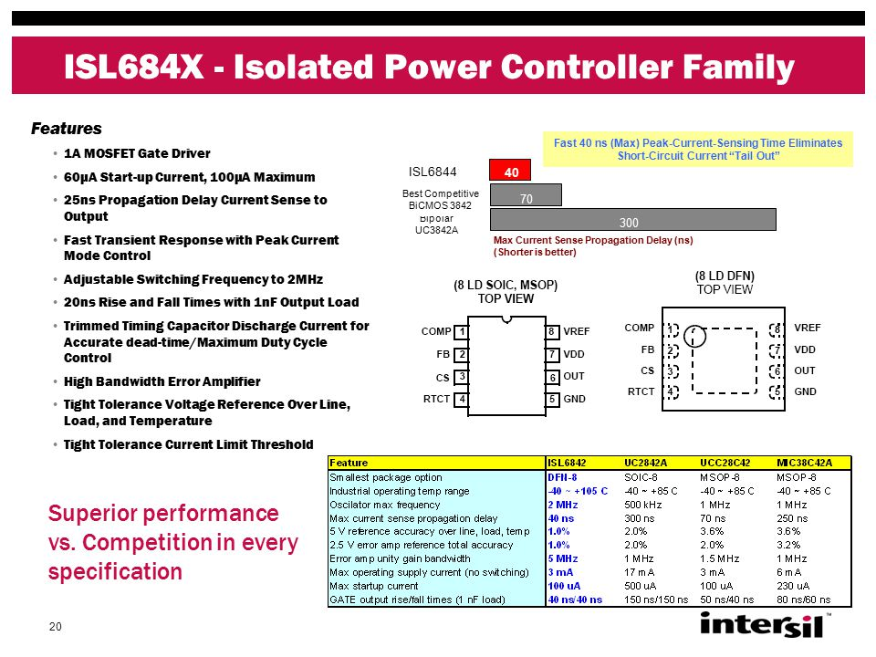 20 ISL684X - Isolated Power Controller Family Max Current Sense Propagation Delay (ns) (Shorter is better) ISL6844 300 70 40 Fast 40 ns (Max) Peak-Current-Sensing Time Eliminates Short-Circuit Current Tail Out Bipolar UC3842A Best Competitive BiCMOS 3842 Features 1A MOSFET Gate Driver 60μA Start-up Current, 100μA Maximum 25ns Propagation Delay Current Sense to Output Fast Transient Response with Peak Current Mode Control Adjustable Switching Frequency to 2MHz 20ns Rise and Fall Times with 1nF Output Load Trimmed Timing Capacitor Discharge Current for Accurate dead-time/Maximum Duty Cycle Control High Bandwidth Error Amplifier Tight Tolerance Voltage Reference Over Line, Load, and Temperature Tight Tolerance Current Limit Threshold Superior performance vs.