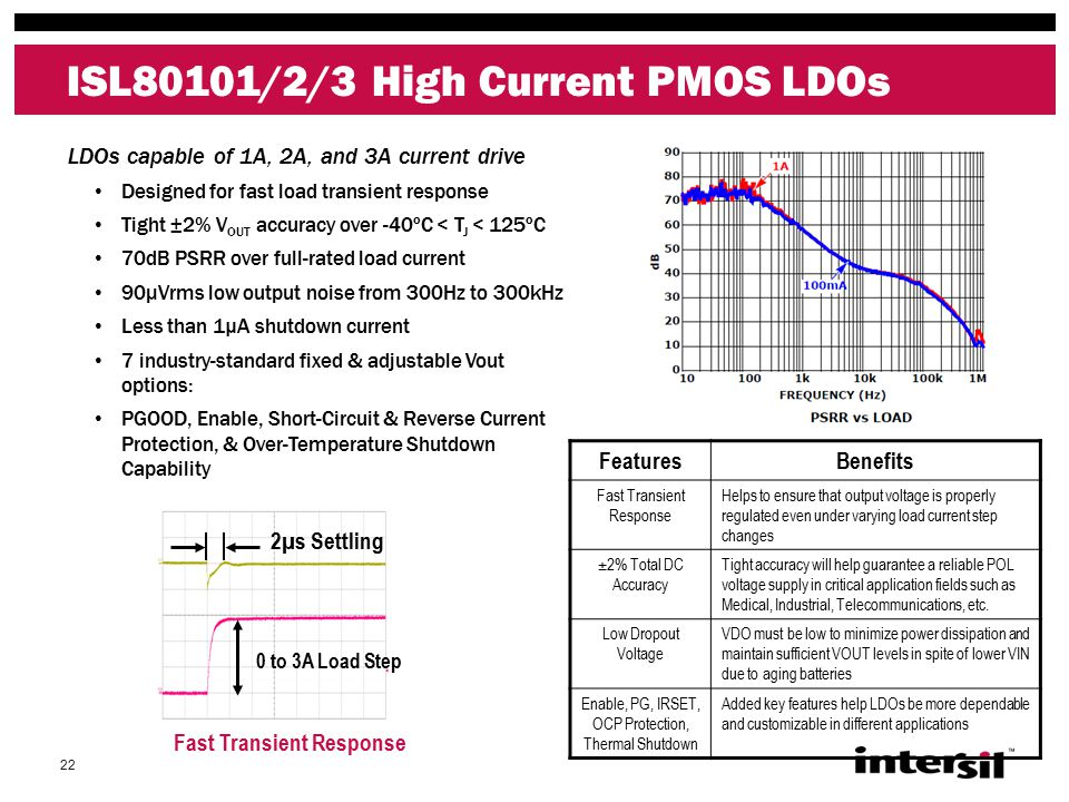 22 ISL80101/2/3 High Current PMOS LDOs LDOs capable of 1A, 2A, and 3A current drive Designed for fast load transient response Tight ±2% V OUT accuracy over -40ºC < T J < 125ºC 70dB PSRR over full-rated load current 90μVrms low output noise from 300Hz to 300kHz Less than 1µA shutdown current 7 industry-standard fixed & adjustable Vout options: PGOOD, Enable, Short-Circuit & Reverse Current Protection, & Over-Temperature Shutdown Capability FeaturesBenefits Fast Transient Response Helps to ensure that output voltage is properly regulated even under varying load current step changes ±2% Total DC Accuracy Tight accuracy will help guarantee a reliable POL voltage supply in critical application fields such as Medical, Industrial, Telecommunications, etc.