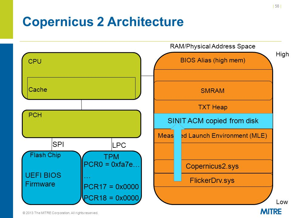 | 58 | Copernicus 2 Architecture © 2013 The MITRE Corporation. All rights reserved. CPU Cache RAM/Physical Address Space High Low BIOS Alias (high mem