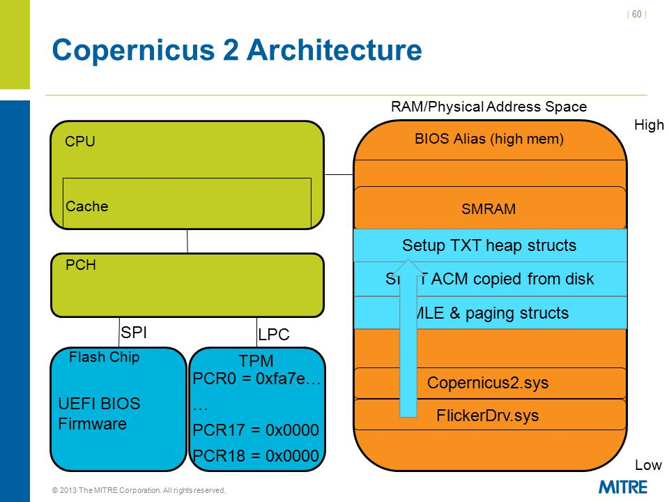 | 60 | Copernicus 2 Architecture © 2013 The MITRE Corporation. All rights reserved. CPU Cache RAM/Physical Address Space High Low BIOS Alias (high mem