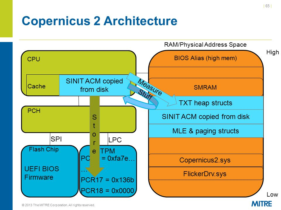 | 65 | Copernicus 2 Architecture © 2013 The MITRE Corporation. All rights reserved. CPU Cache RAM/Physical Address Space High Low BIOS Alias (high mem