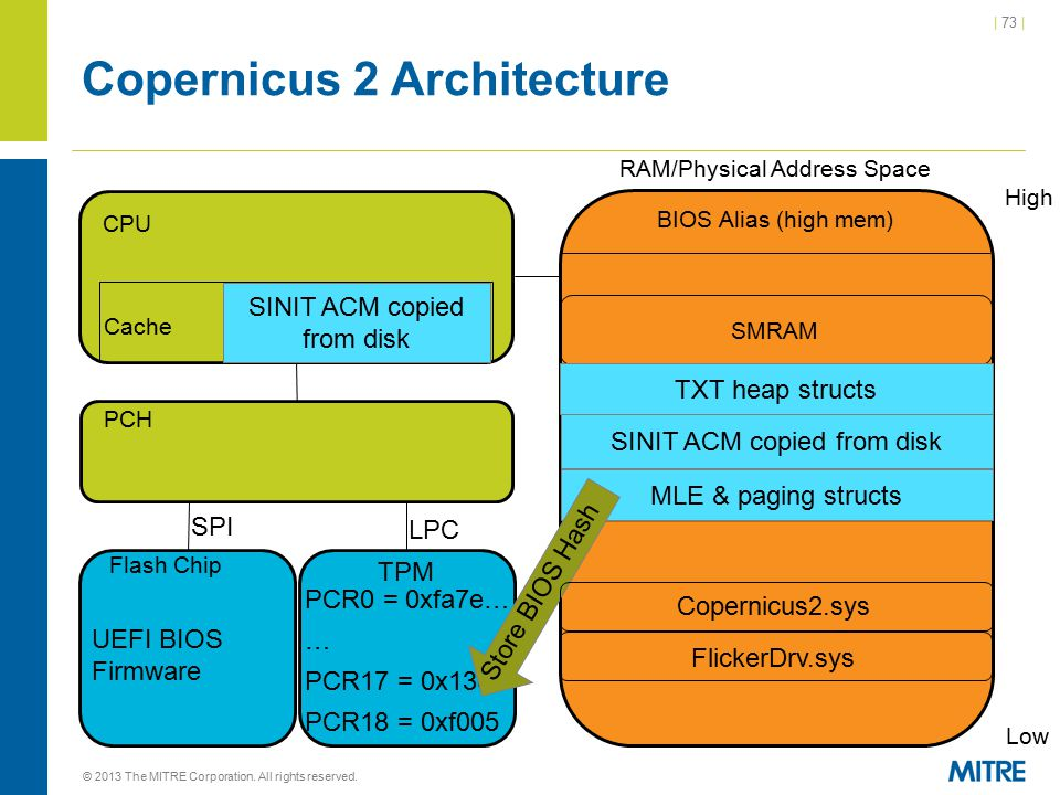 | 73 | Copernicus 2 Architecture © 2013 The MITRE Corporation. All rights reserved. CPU Cache RAM/Physical Address Space High Low BIOS Alias (high mem
