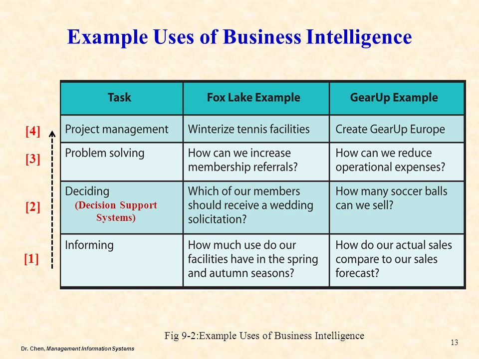 Dr. Chen, Management Information Systems Example Uses of Business Intelligence 13 Fig 9-2:Example Uses of Business Intelligence [1] [2] [3] [4] (Decis