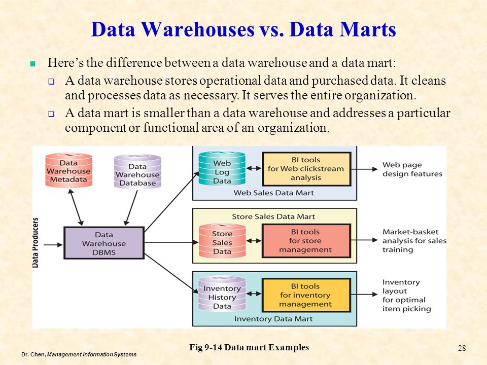 Dr. Chen, Management Information Systems Data Warehouses vs. Data Marts 28 Fig 9-14 Data mart Examples Here's the difference between a data warehouse
