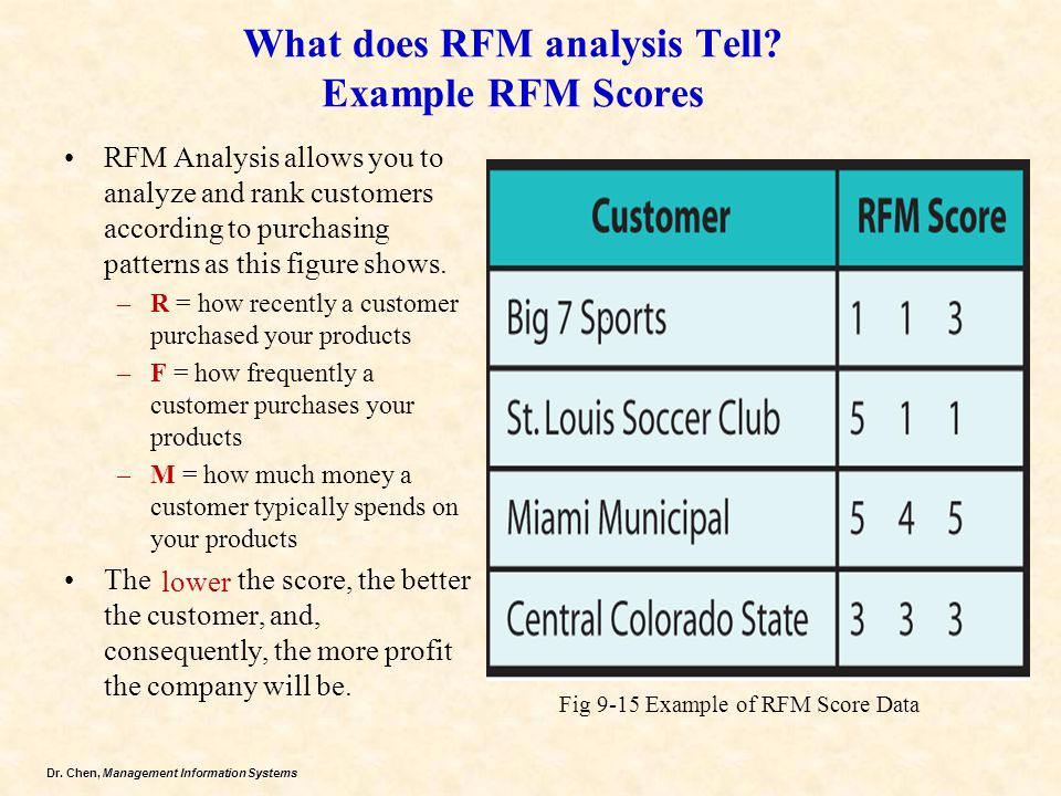 Dr. Chen, Management Information Systems What does RFM analysis Tell? Example RFM Scores RFM Analysis allows you to analyze and rank customers accordi