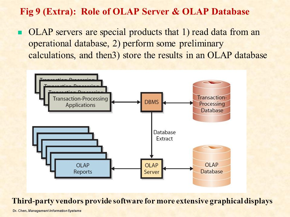 Dr. Chen, Management Information Systems Fig 9 (Extra): Role of OLAP Server & OLAP Database OLAP servers are special products that 1) read data from a