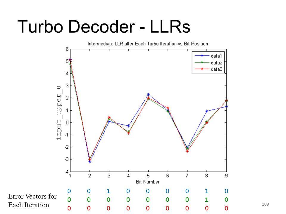 Turbo Decoder - LLRs 103 input_upper_u 0 0 1 0 0 0 0 1 0 0 0 0 0 0 0 0 1 0 0 0 0 0 0 0 0 0 0 Error Vectors for Each Iteration