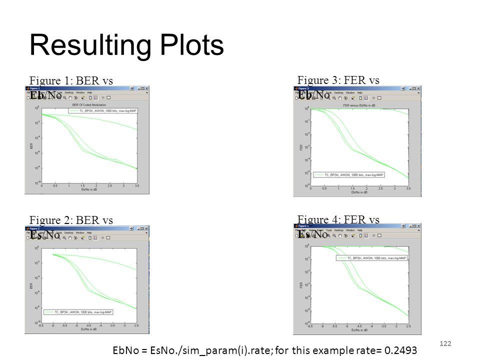 Resulting Plots 122 Figure 1: BER vs Eb/No Figure 2: BER vs Es/No Figure 3: FER vs Eb/No Figure 4: FER vs Es/No EbNo = EsNo./sim_param(i).rate; for th