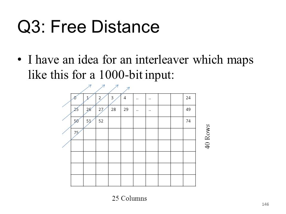 Q3: Free Distance I have an idea for an interleaver which maps like this for a 1000-bit input: 146 01234.. 24 2526272829.. 49 50515274 75 25 Columns 4