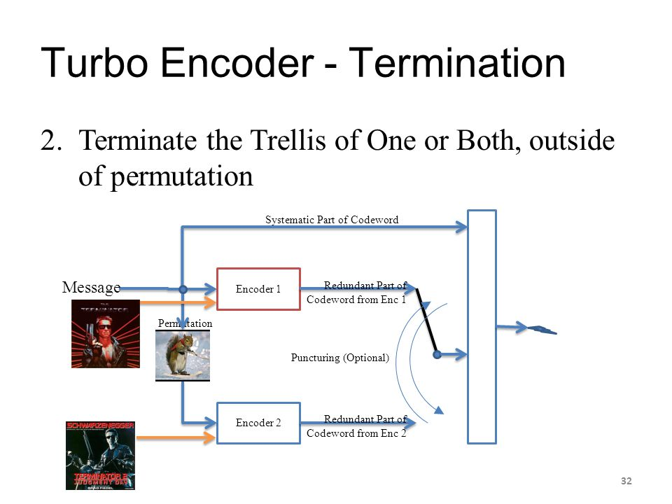 Turbo Encoder - Termination 2.Terminate the Trellis of One or Both, outside of permutation Encoder 1 Encoder 2 Permutation Systematic Part of Codeword
