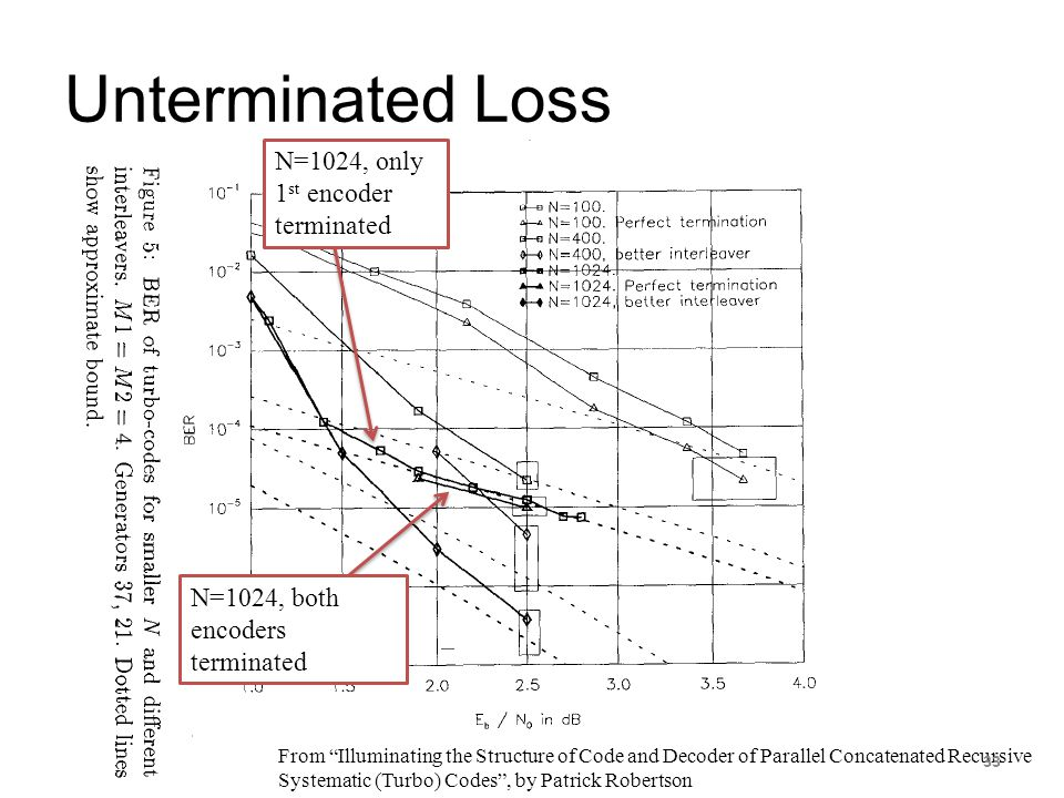 """Unterminated Loss From """"Illuminating the Structure of Code and Decoder of Parallel Concatenated Recursive Systematic (Turbo) Codes"""", by Patrick Robert"""