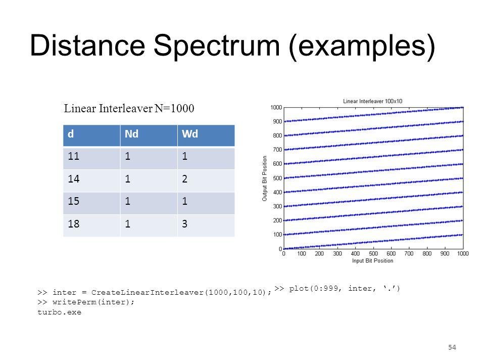 Distance Spectrum (examples) dNdWd 1111 1412 1511 1813 Linear Interleaver N=1000 >> inter = CreateLinearInterleaver(1000,100,10); >> writePerm(inter);
