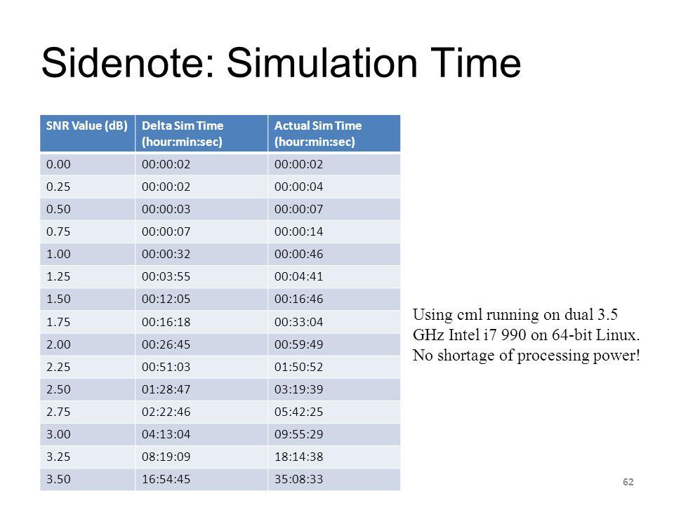 Sidenote: Simulation Time SNR Value (dB)Delta Sim Time (hour:min:sec) Actual Sim Time (hour:min:sec) 0.0000:00:02 0.2500:00:0200:00:04 0.5000:00:0300: