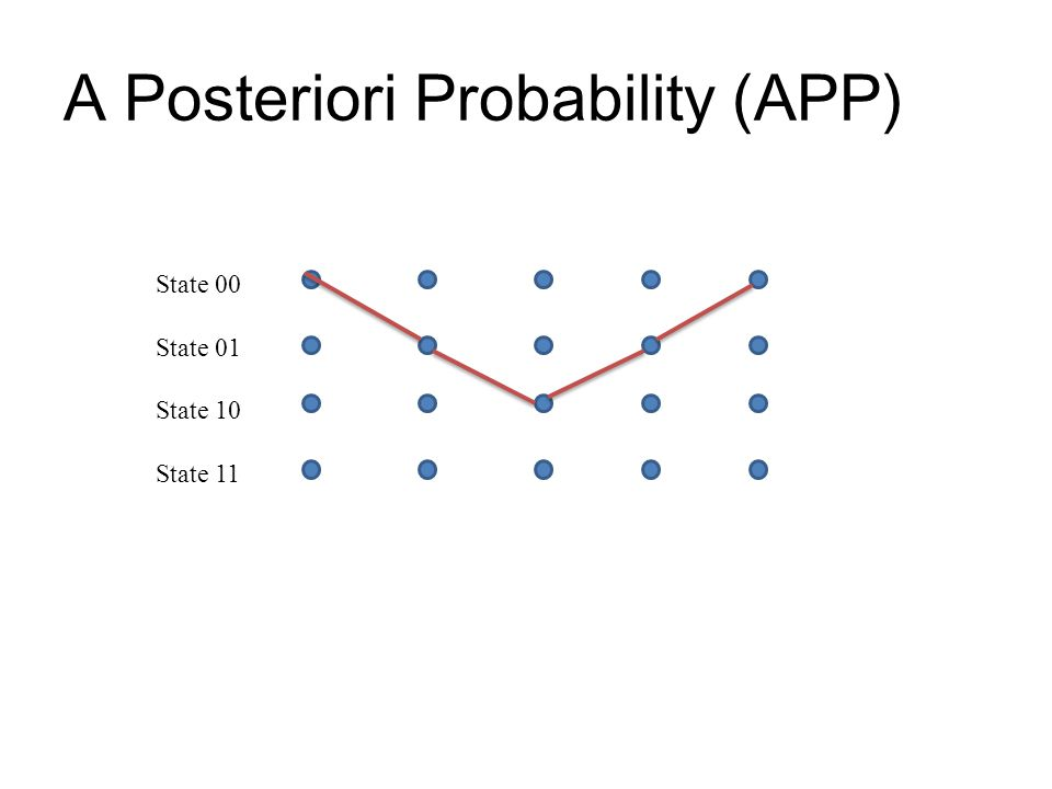 A Posteriori Probability (APP) State 00 State 01 State 10 State 11