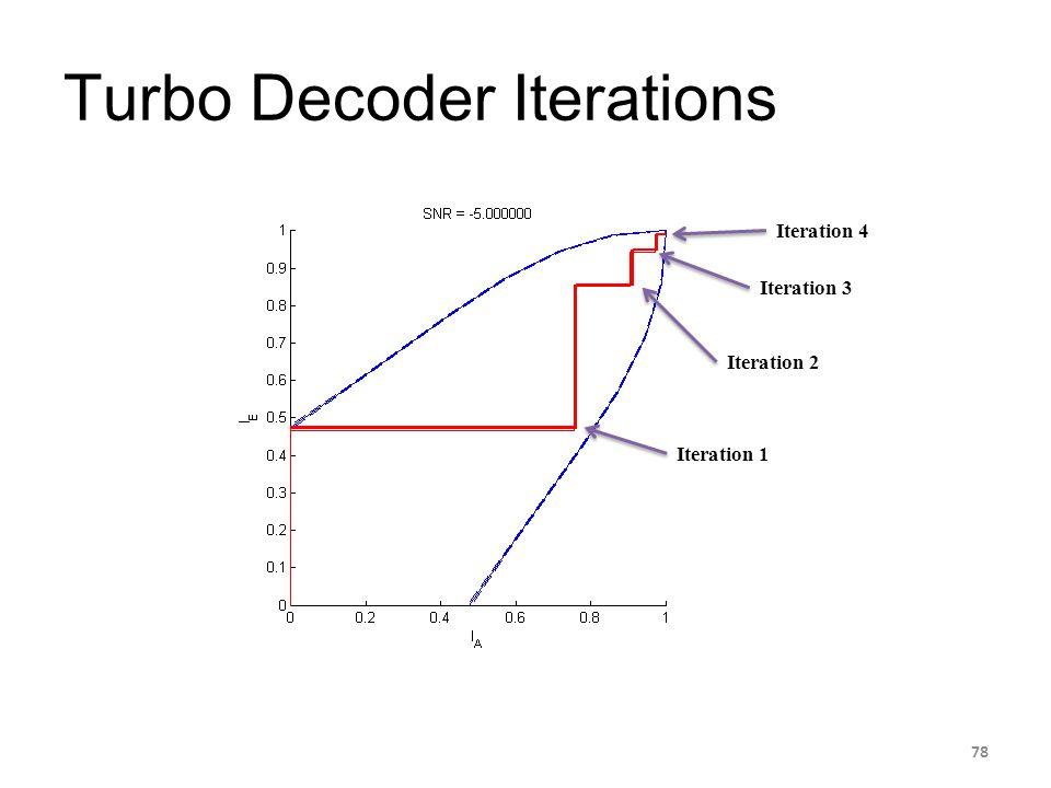 Turbo Decoder Iterations 78 Iteration 1 Iteration 2 Iteration 3 Iteration 4