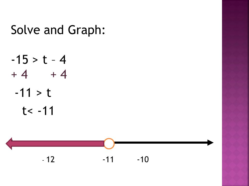 Solve and Graph: -15 > t – 4 + 4 -11 > t t< -11 - 12 -11 -10