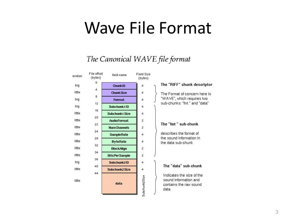 Wave File Format 3
