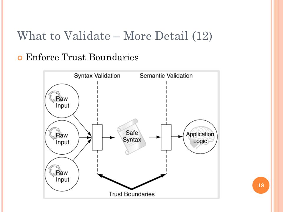 What to Validate – More Detail (12) Enforce Trust Boundaries 18
