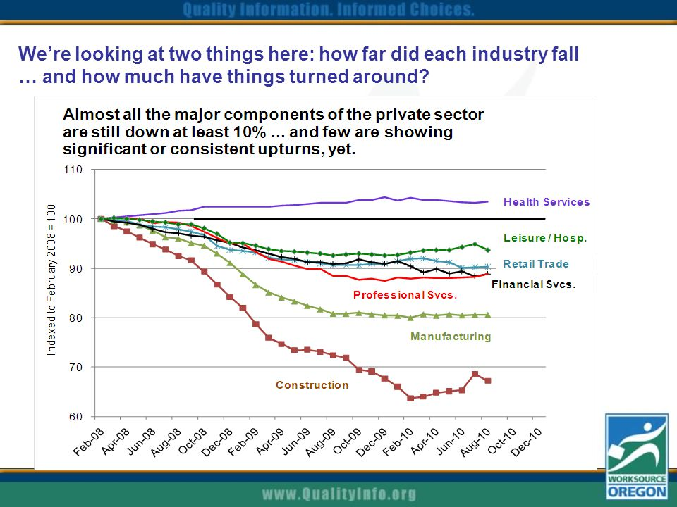 We're looking at two things here: how far did each industry fall … and how much have things turned around?